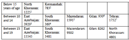 Number of registered early marriages in 1391 (2012-2013) in some Iranian provinces